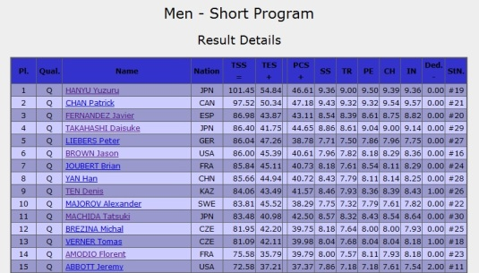 Sochi 2014 mens SP
